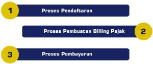 tahapan-pembayaran-pajak-dengan-e-billing-pajak